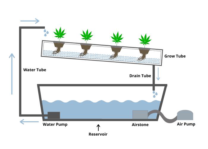 Hydroponic NFT system diagram