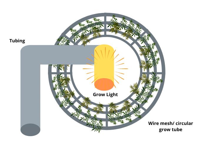 Vertical gardening circular diagram