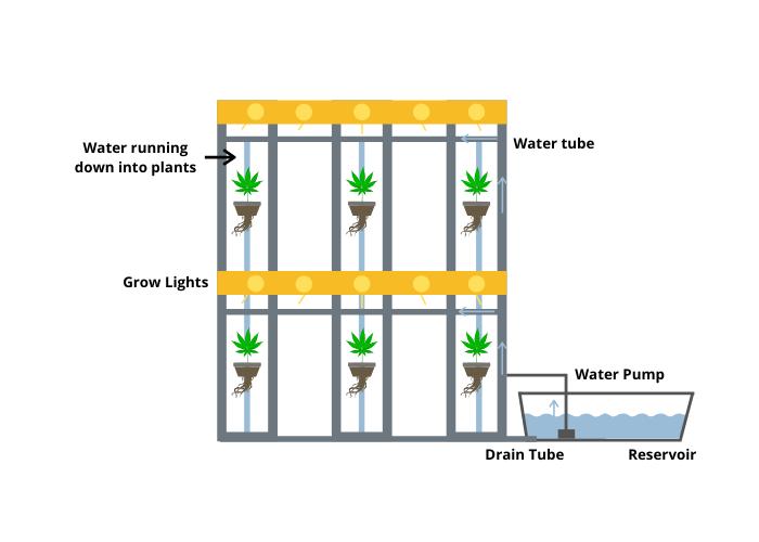 Vertical gardening stacked diagram