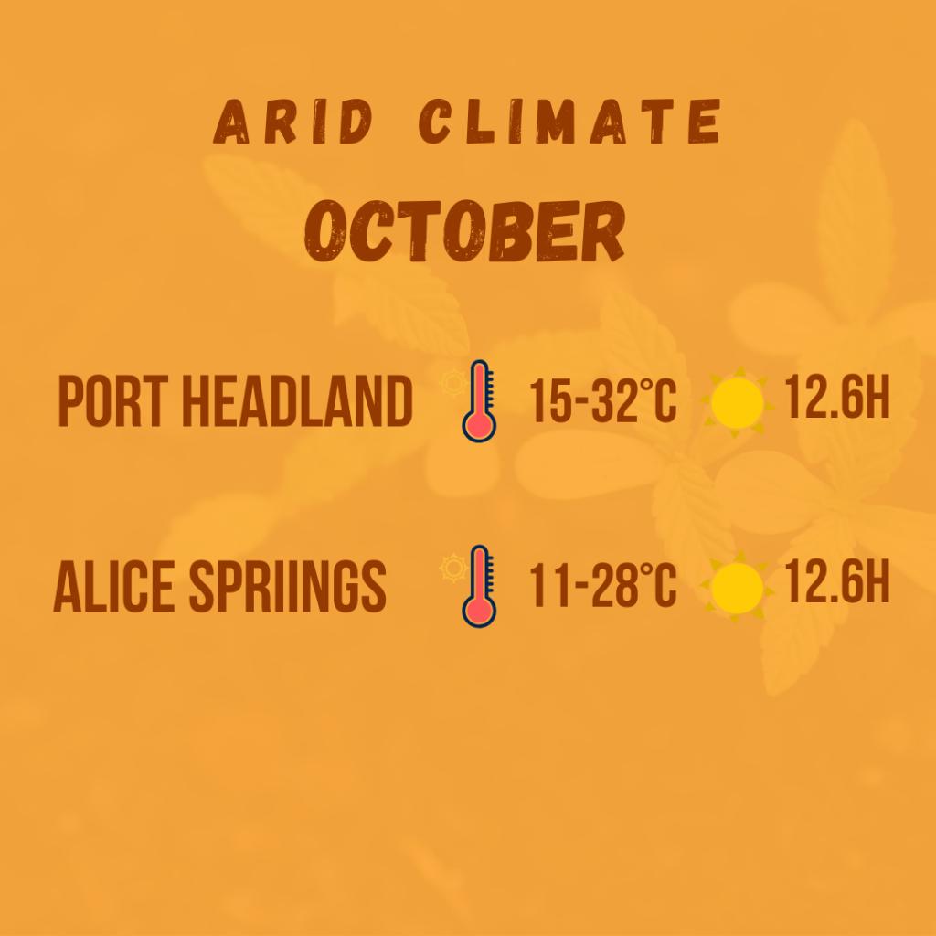 arid climate diagram 7