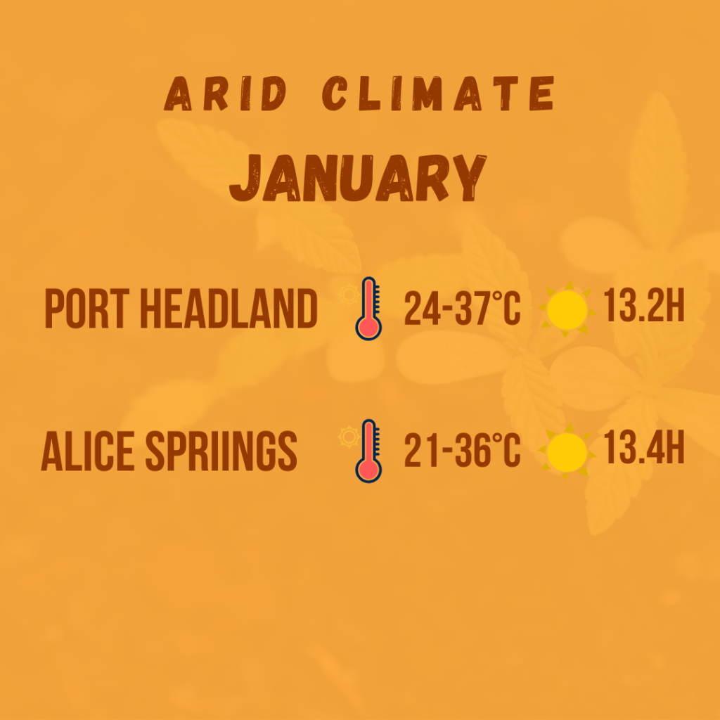arid climate diagram 4