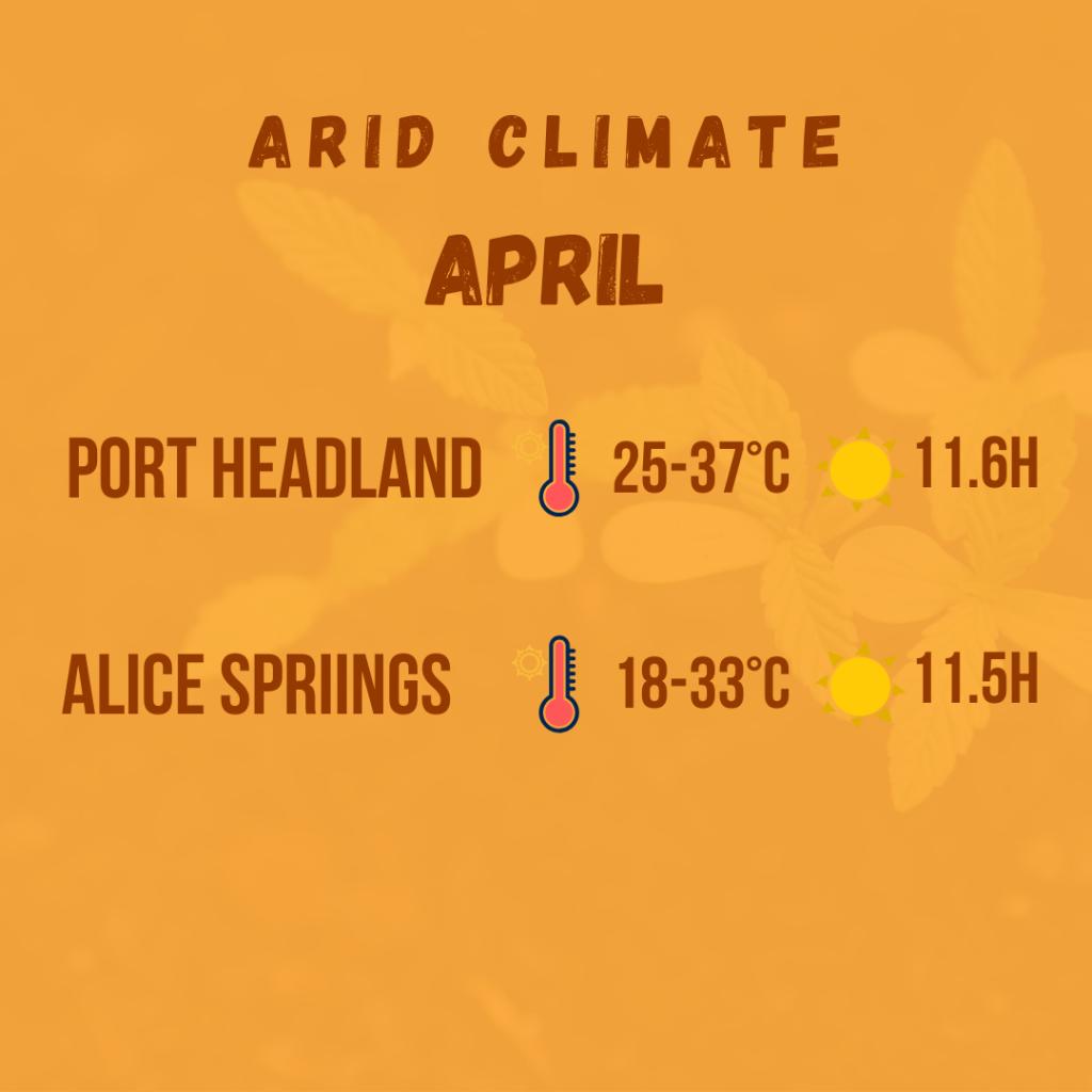 arid climate diagram