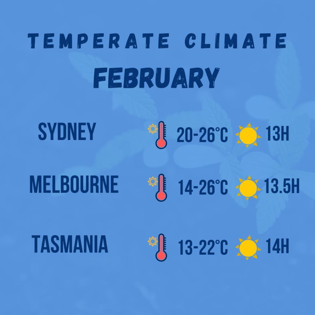 temperate climate diagram 3