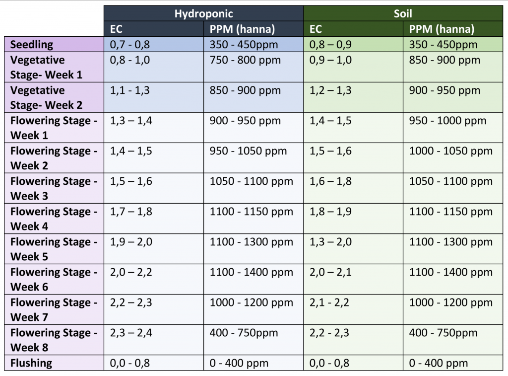 hydro and soil ec and ppm chart